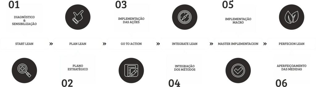 Go To Lean